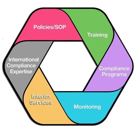 Graphic of Compliance Solutions